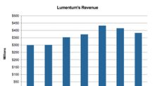 Lumentum Cuts June 2019 Earnings Guidance after Huawei Ban