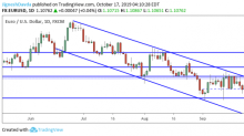 EUR/USD Daily Forecast – Euro Makes an Attempt at Important Resistance
