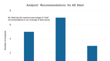 Why AK Steel Isn't Popular among Analysts
