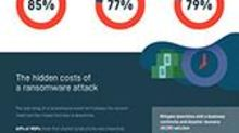 MSPs Report Ransomware is Still the #1 Malware Threat Affecting Businesses; Cost of Downtime Nearly Doubles Since 2019