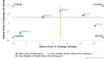 MSA Safety, Inc. breached its 50 day moving average in a Bearish Manner : MSA-US : December 12, 2017