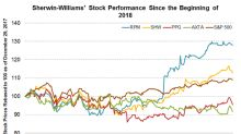 What's Driving Sherwin-Williams's Stock Performance?