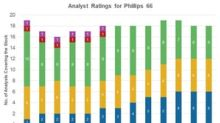 What Analysts Recommend for Phillips 66
