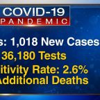 Illinois reports more than 1K new COVID-19 cases as state sets testing record