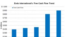 What Endo International's Bottom Line Trend Indicates