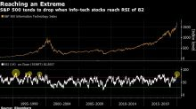 Excessive Tech-Led Stock Rally Has Canaccord Seeing Pullback
