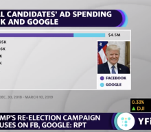 Trump leads ad spending on Facebook and Google ahead of 2020 race: RPT