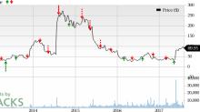 puma biotechnology market cap