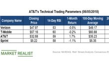 AT&T's Technical Indicators Point Downward