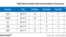 Wall Street Analysts' Targets for XOG, GPOR, HK, CHK, and QEP