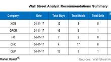 Wall Street Analysts' Targets for XOG, GPOR, HK, CHK, and QEP