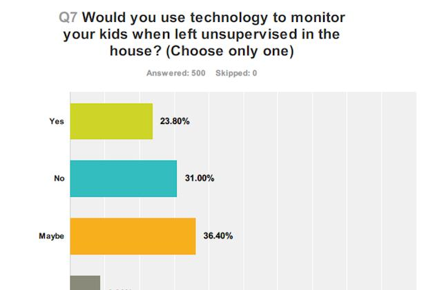 Survey shows parents are open to using tech to monitor unsupervised kids