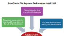 How AutoZone Is Experimenting with Its Sales Channels