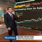 Tech Stocks Are Main Culprit for Market Selloff, Mark Newton Says