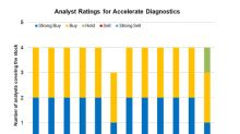 What Analysts Recommend for Accelerate Diagnostics and Peers