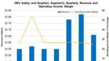 Safety and Graphics Revenues Rose in Q3 but Margins Declined