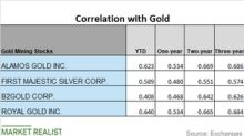Analyzing Mining Companies' Correlation with Gold
