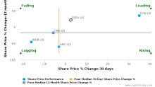 ServiceMaster Global Holdings, Inc. breached its 50 day moving average in a Bearish Manner : SERV-US : November 27, 2017
