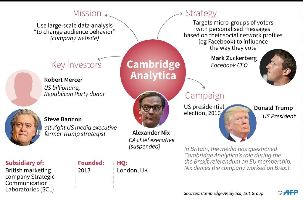 Overview of the Cambridge Analytica company, its investors, missions and strategy (AFP Photo/Gillian HANDYSIDE)