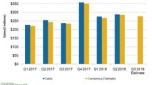 A Look at Ollie's Bargain Outlet's Fiscal Q2 Sales Performance