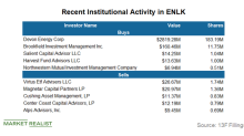 Brookfield Investment Management Added a Major Position in ENLK