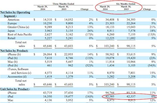 Over the past two quarters, iPad sales actually increased