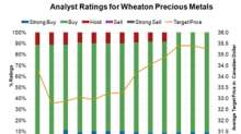 Why Analysts Love Wheaton Precious Metals the Most