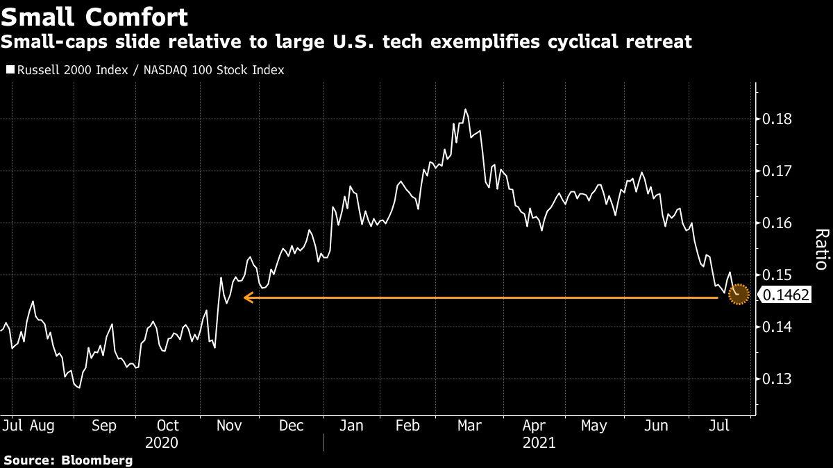 Peak Growth Fears Ease Enough to Stir Backing for Cyclicals