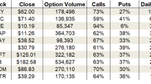 Thursday's Vital Data: Facebook, AT&T and Snap