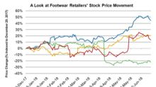 Assessing the Stock Price Trends of Footwear Retailers in 2018