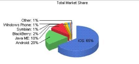 iOS claims 65% of mobile web marketshare