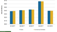 How Kohl's Sales Trended in the First Quarter