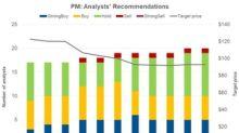 Analysts Favor 'Buy' Ratings on Philip Morris
