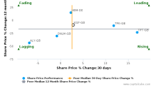 Kingfisher Plc breached its 50 day moving average in a Bearish Manner : KGF-GB : May 5, 2017