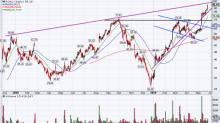 4 Top Stock Trades for Tuesday: ROKU, ADSK, SPLK, NVS