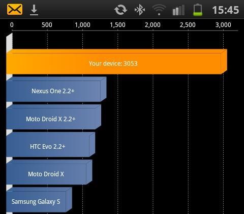 Galaxy S II benchmarked, makes other phones cry in shame