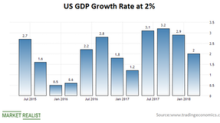 US GDP Misses Expectations—Is Gold Reacting?