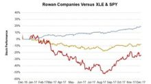 Why Rowan and Other Drillers Fell after Posting 1Q18 Results