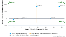Osisko Gold Royalties Ltd. breached its 50 day moving average in a Bearish Manner : OR-CA : August 24, 2017
