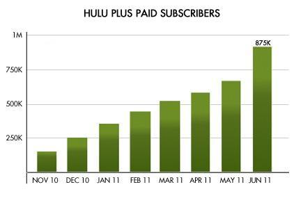 Hulu CEO lays out Q2 results, 875,000 paying subscribers for potential buyers