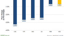 Integrated Energy Losses This Week: CVE, YPF, IMO, SU, and PBR