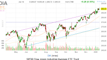 Dow Jones Today: JPMorgan Gives Dow a Lift as Stocks Falter Near Highs