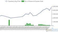 John Hussman Sells Baidu, Syntel