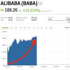 Alibaba is up after buying a big stake in China's largest grocer (BABA)