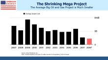 Is Shale Driving Oil Higher?