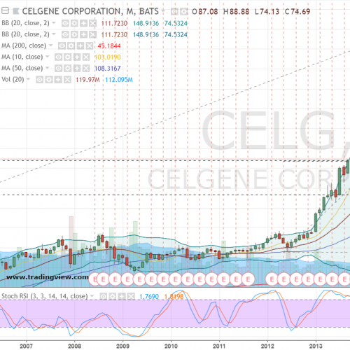 Celg Quote: Celgene Corporation: How To Effectively Buy Into CELG Stock