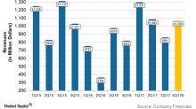 Encana's 4Q17 Revenue Growth versus the Energy Sector