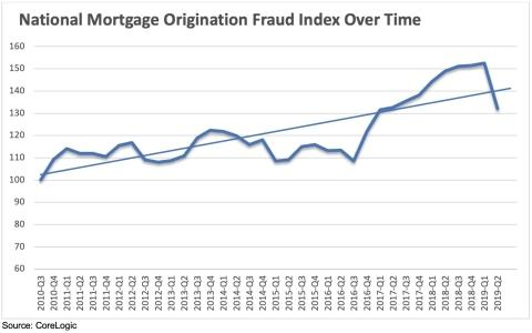 CoreLogic Reports an 11.4% Year-over-Year Decrease in Mortgage Fraud Risk in the Second Quarter of 2019