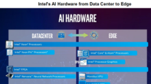 A Look at Intel's Progress in the Artificial Intelligence Space