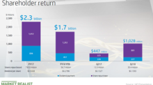 A Look at HP's Fiscal Q2 2018 Share Repurchases and Dividends